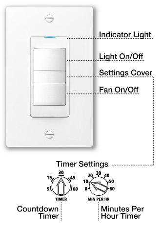Blue LED Light, Adjustable Fan Timer On/Fan Off, Light On/Off